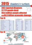 2015_disasters_numbers