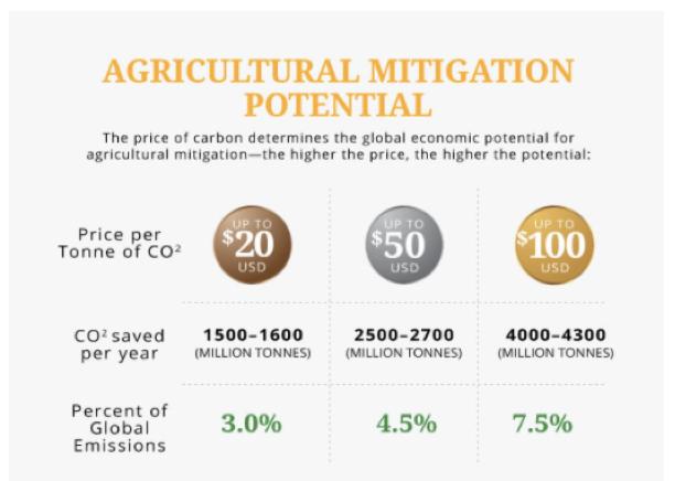 agricultural_mitigation
