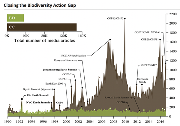 Closing-the-Biodiversity-Action-Gap