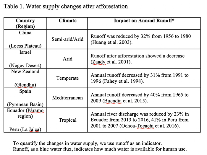 Afforestation-Increases-Water-Supply