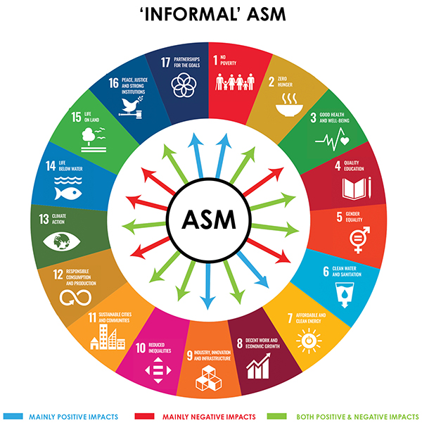 Informal ASM