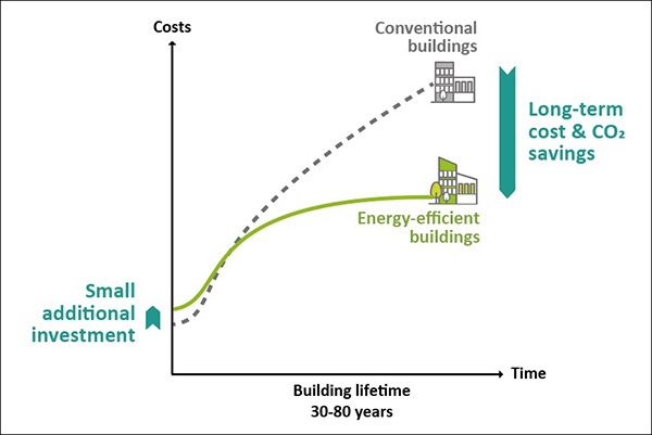Impact of green buildings